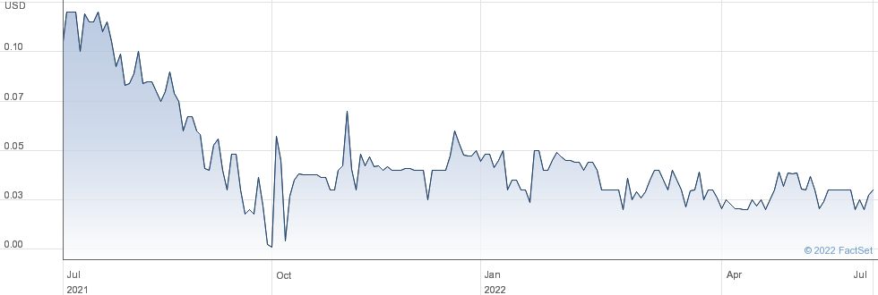 Firma Holdings Corp performance chart