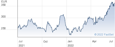 argenx SE performance chart