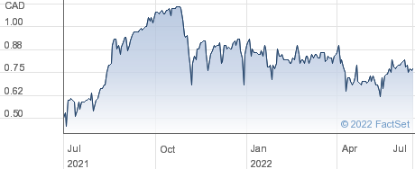 Trench Metals Corp performance chart