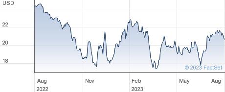Digitalbridge Group Inc performance chart