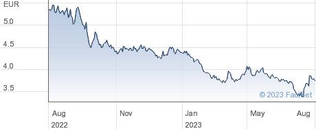 7C Solarparken AG performance chart