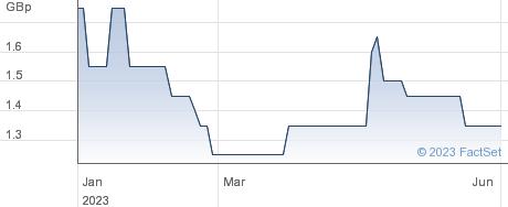 NET ZERO INFR performance chart