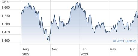 WT EM X-SOE GBP performance chart
