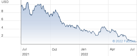 Greenbox Pos performance chart