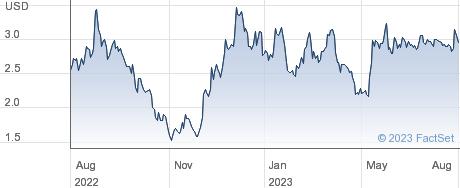 AiHuiShou International Co Ltd performance chart