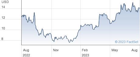 Sprinklr Inc performance chart
