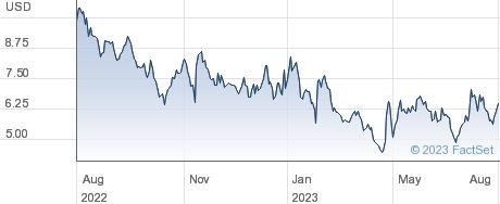 Fisker Inc performance chart