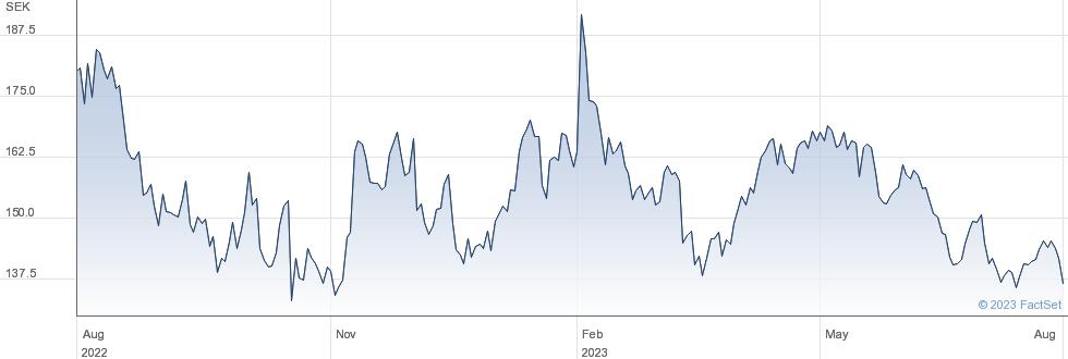 Kinnevik AB performance chart