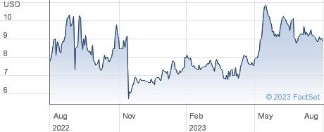 POINT Biopharma Global Inc performance chart
