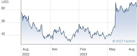 Marvell Technology Inc performance chart