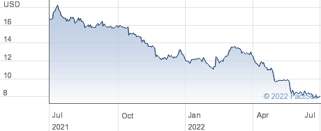 Acres Commercial Realty Corp performance chart