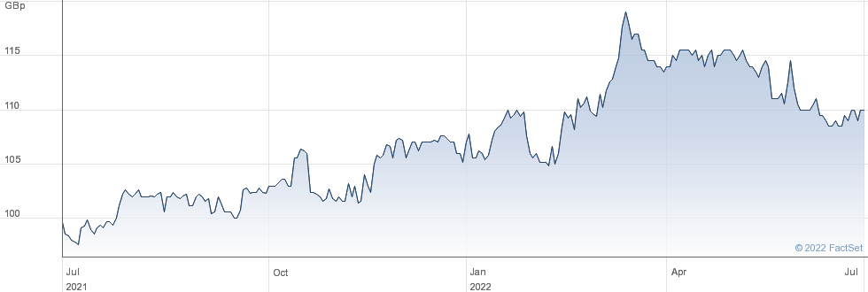 VH GLOBAL SUST. performance chart