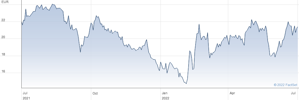 Voltalia SA performance chart