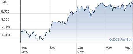 INV ESTX 50 performance chart