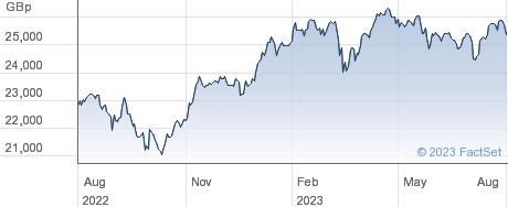 INV MSCI EUROPE performance chart