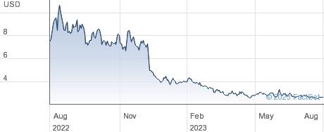 Erasca Inc performance chart