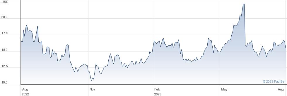 Couchbase Inc performance chart