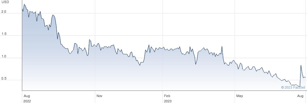 Femasys Inc performance chart