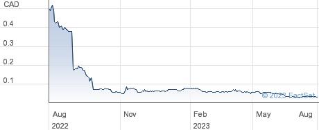 Monarch Mining Corp performance chart