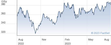 RIZE ENVIRO ETF performance chart