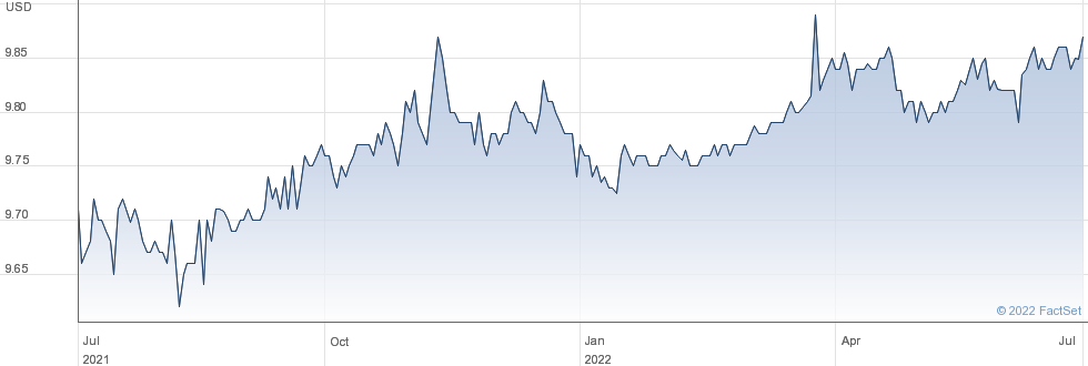 Pontem Corp performance chart