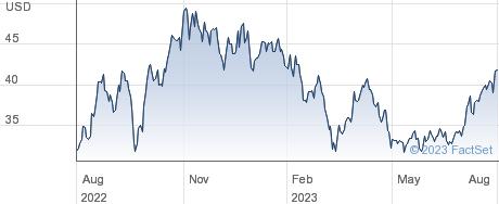 APA Corp (US) performance chart