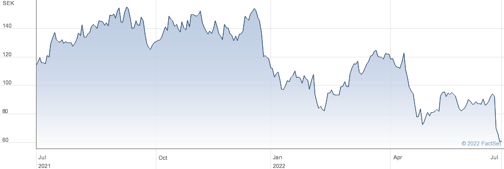Swedencare AB (publ) performance chart
