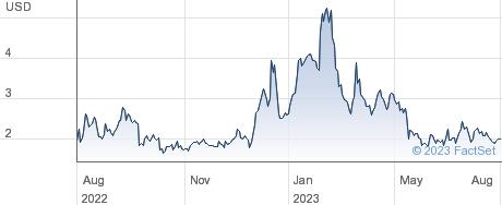 RenovoRx Inc performance chart