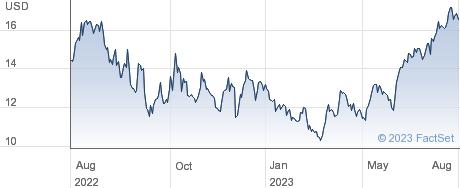 Cosan SA performance chart