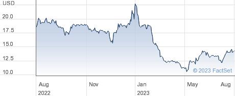 Lee Enterprises Inc performance chart