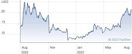 Enovix Corp performance chart