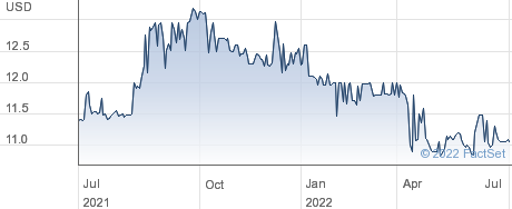 Cullman Bancorp, Inc. performance chart