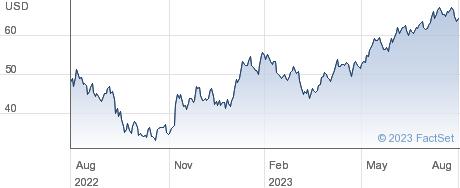 GXO Logistics Inc performance chart