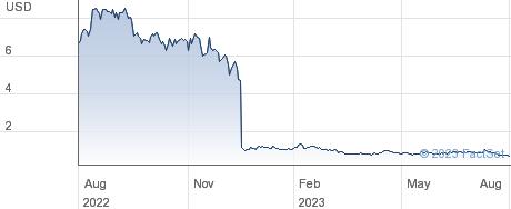Synaptogenix Inc performance chart