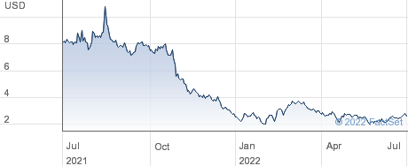 Clover Health Investments Corp performance chart