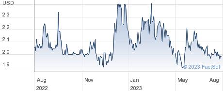 Great Elm Group Inc performance chart
