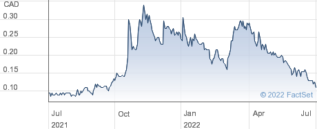 Cruz Battery Metals Corp performance chart