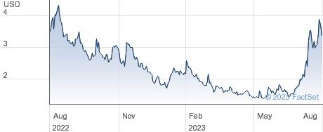 Quantum-Si Inc performance chart