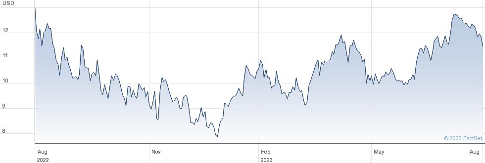 Playtika Holding Corp performance chart