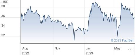 Phenixfin Corporation performance chart