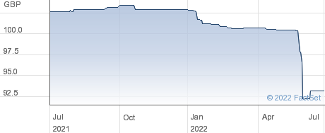 RCB 31 performance chart