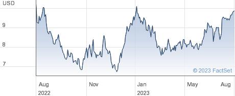 Hillman Solutions Corp performance chart