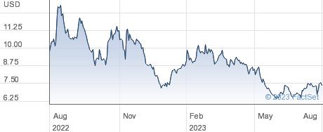 Vizio Holding Corp performance chart