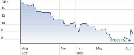Spinnaker Acquisitions plc performance chart