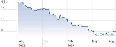 ZENOVA GRP performance chart