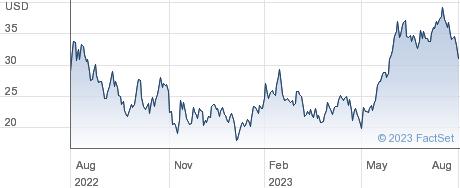Confluent Inc performance chart