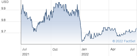 Social Capital Suvretta Holdings Corp II performance chart