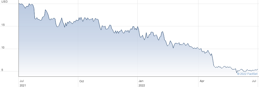 Outbrain Inc performance chart