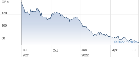 MADE.COM performance chart