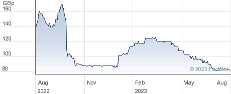 TORTILLA MEXIC performance chart